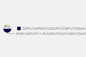 2010 General Election result in Lagan Valley